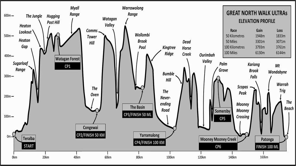 Elevation Profile GNW.jpg