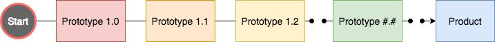 dp_prototyping.jpg
