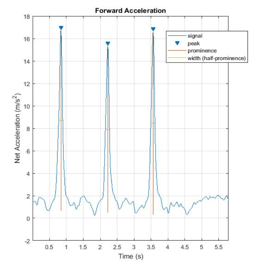 Sample data (RMS)