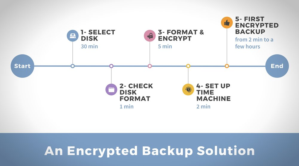 A Simple Guide For Taking An Encrypted Backup Of Your