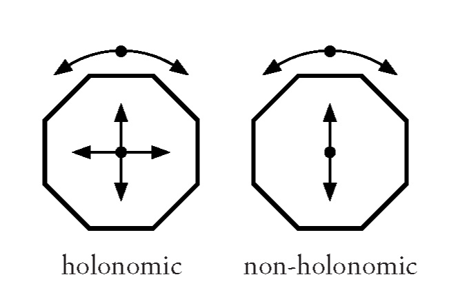 Holonomic-Non-Compare.png