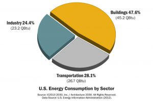 US-Energy-Consumption_Architecture2030-300x198.jpg