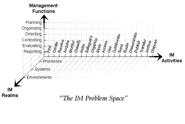 IMN - IM Problem Space.jpg