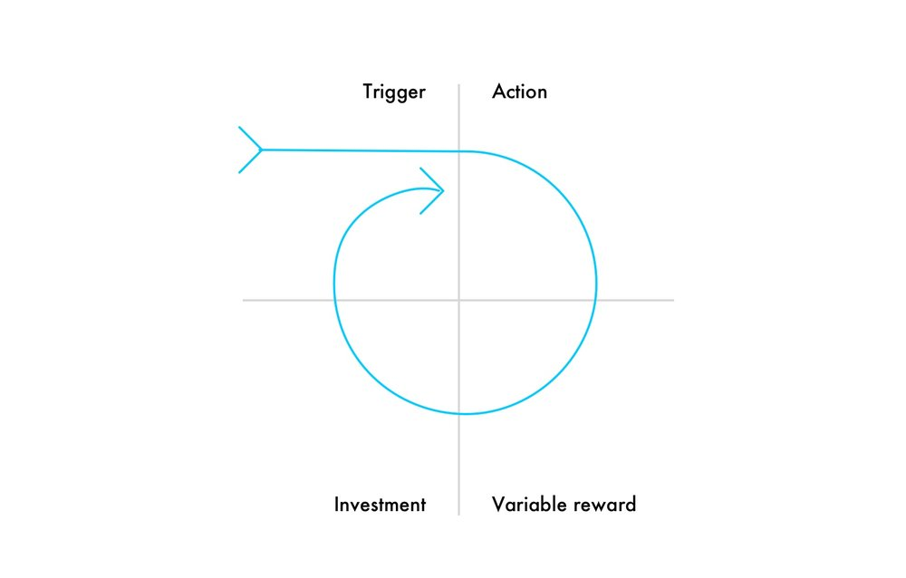 The Hook Model , by Nir Eyal — still one of the most talked about design frameworks of the year.