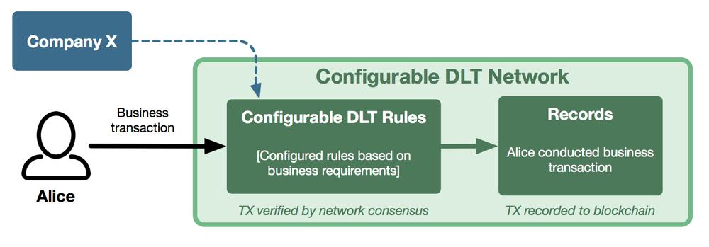 DLT Network.png