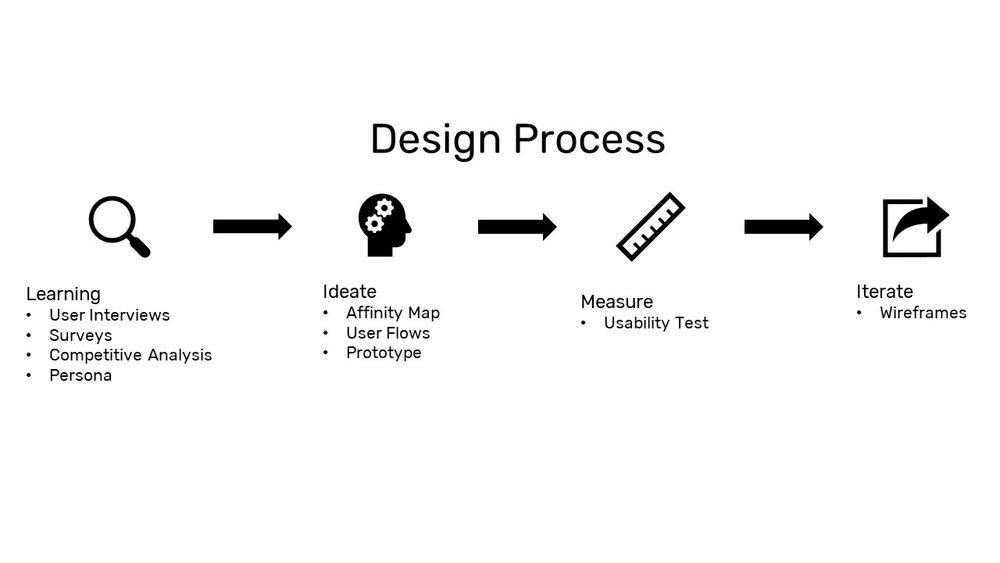 P2_Process.jpg