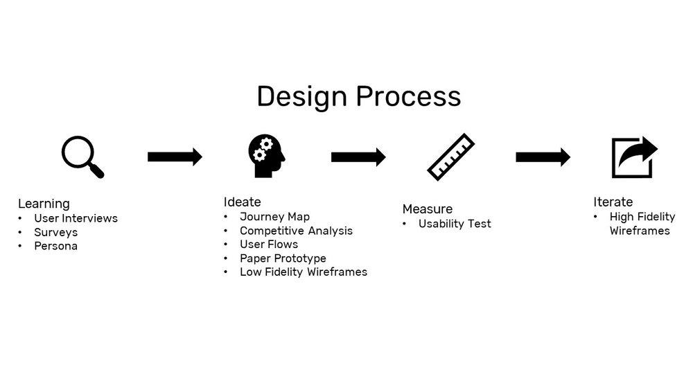 P3_Process.jpg
