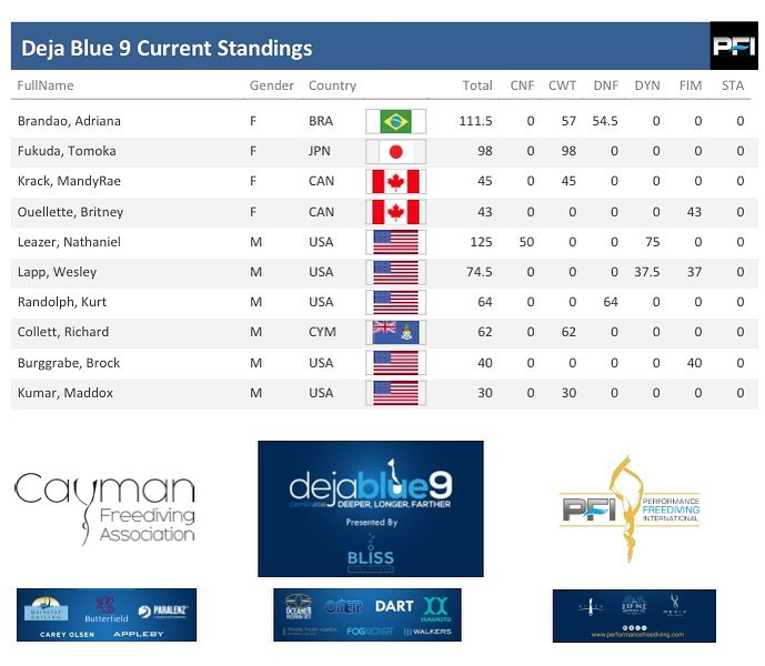 Day 1 Standings.jpg
