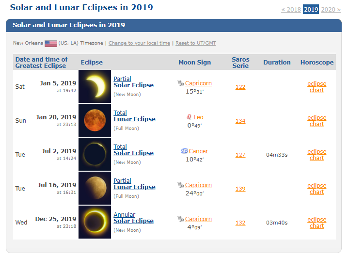 3 out of the 5 Eclipses are in CAPRICORN