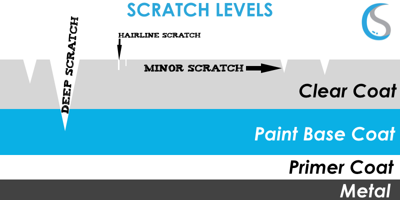 scratchlevels.png