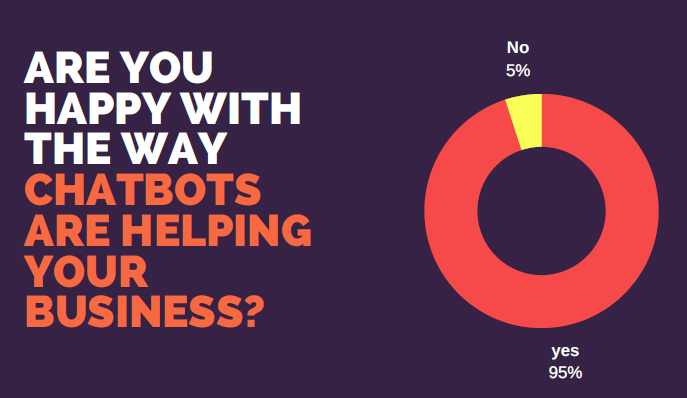Business Survey on Chatbots — by Chatbot Survey 2017