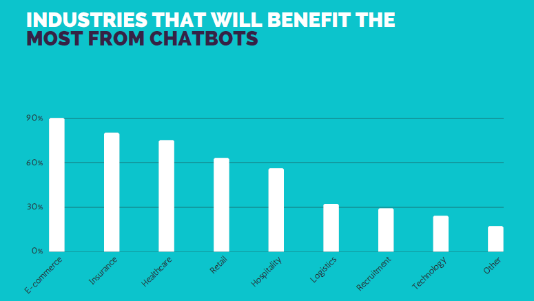 Courtesy: Chatbot Survey 2017