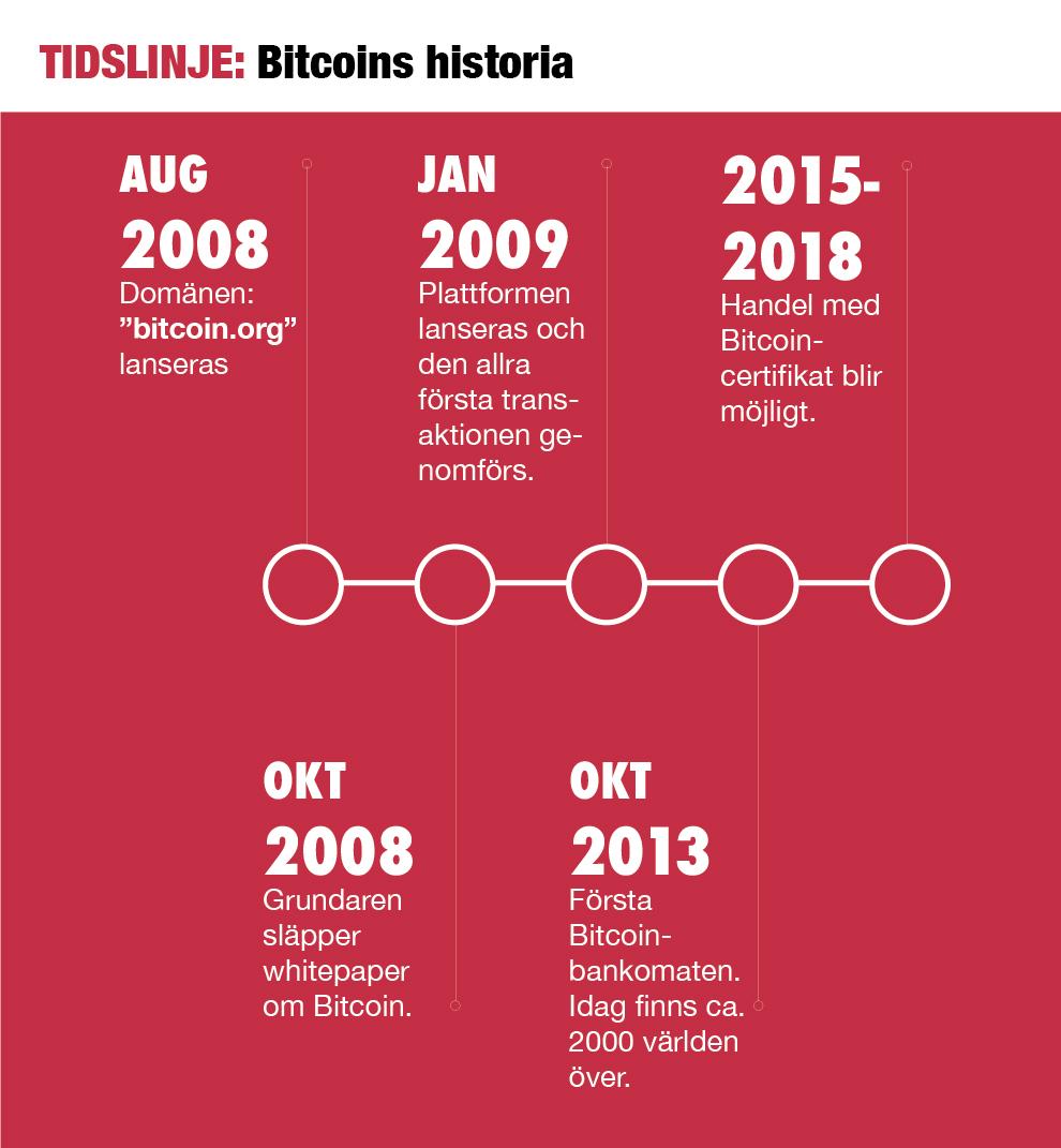 Trinovo Consulting: Grafisk tidslinje över Bitcoin
