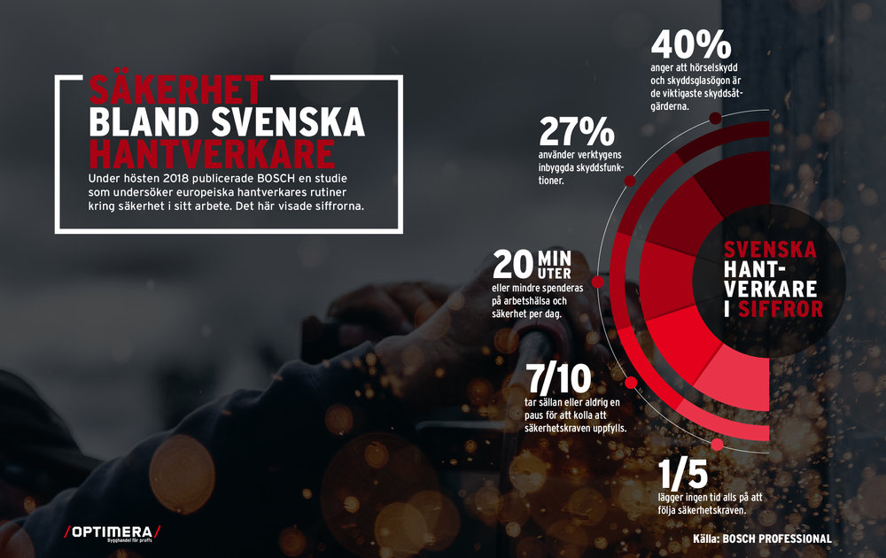 Infographic: Optimera Bygghandel