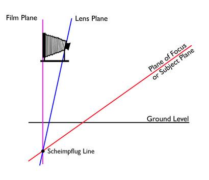 Scheimpflug-principle-OL-410x354.jpg