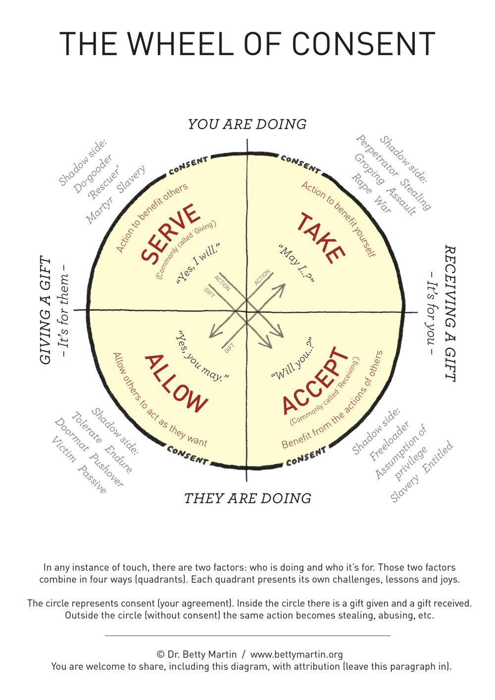 Sanjay understands The Wheel of Consent and is great in giving women orgasms in Tantra, Yoni, increasing women's sexual pleasure.