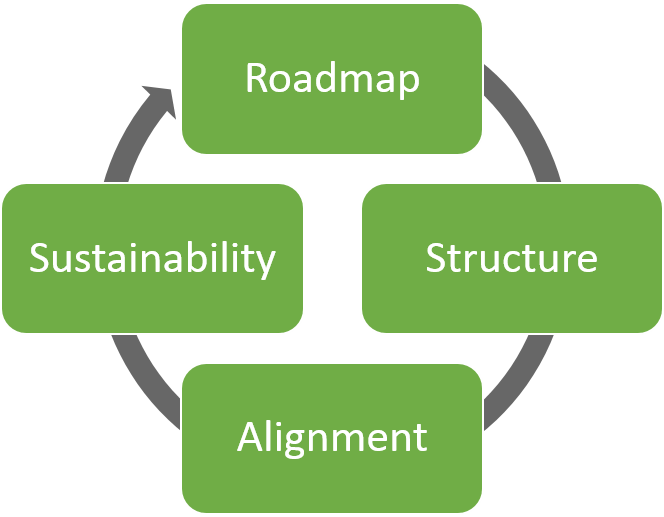 Our Model - We will partner with you to develop a roadmap for the structure and alignment needed for sustainability.