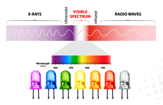 LED-light-therapy-spectrumdiagram.jpg