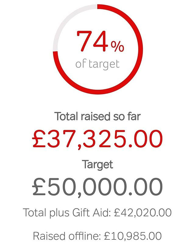Being able to check on our fundraising progress and seeing this phenomenal figure has given us such a boost over the last few days as we face yet another kit malfunction which has stopped us in our tracks!  We are SO close to reaching 75% of our £50,000 fundraising target for @pancreatic_cancer_action - can you help us reach it? If you've already sponsored us, thank you! How about sharing our adventure with a pal or two, it may get us that bit further towards our goal - link on our profile 😁🤗 #sharingiscaring
