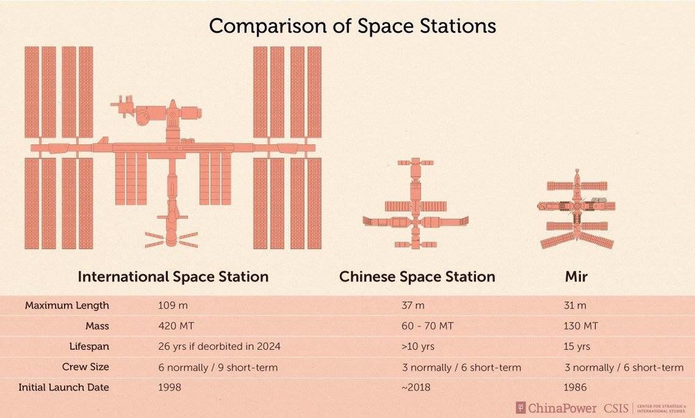 ISS size comparison and basic capabilities compared to other recent Space Stations. (Courtesy of CSIS)