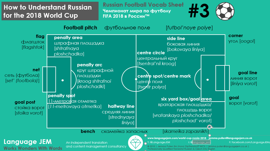Language JEM_2018 Russian Football Vocabulary_Terminology Sheet 3_The Pitch.png