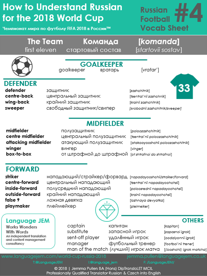 Language JEM_2018 Russian Football Vocabulary_Terminology Sheet 4_The Team.png