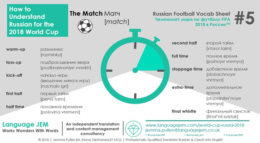 Language JEM_2018 Russian Football Vocabulary_Terminology Sheet 5_The Match.png