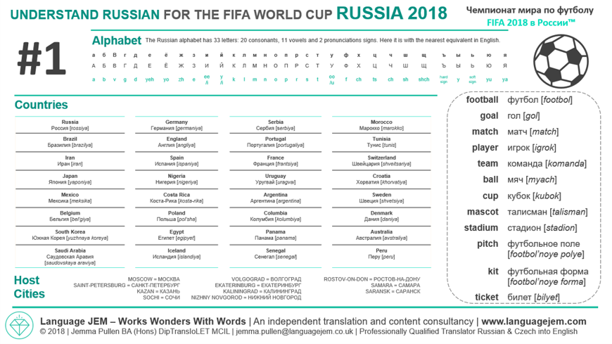 Language JEM_2018 Russian Football Vocabulary_Terminology Sheet 1_The Countries