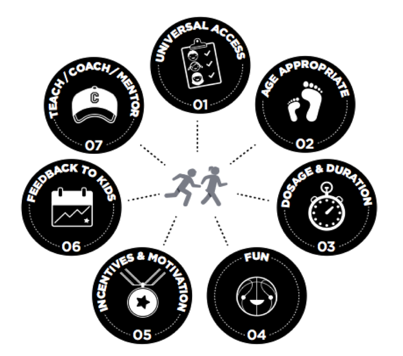 Making sport and life skills work for adolescents doesn't happen by accident. Experts say that these seven factors play into a great experience.