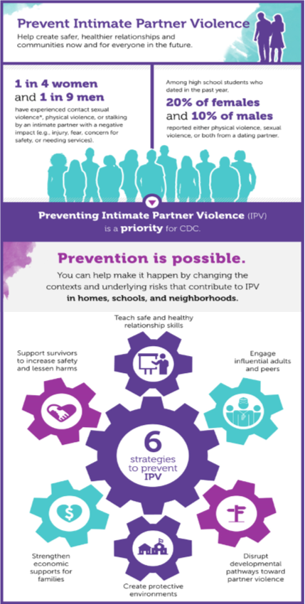 This is a modified CDC graphic. Original graphic at  https://www.cdc.gov/violenceprevention/pub/technical-packages/infographic.html