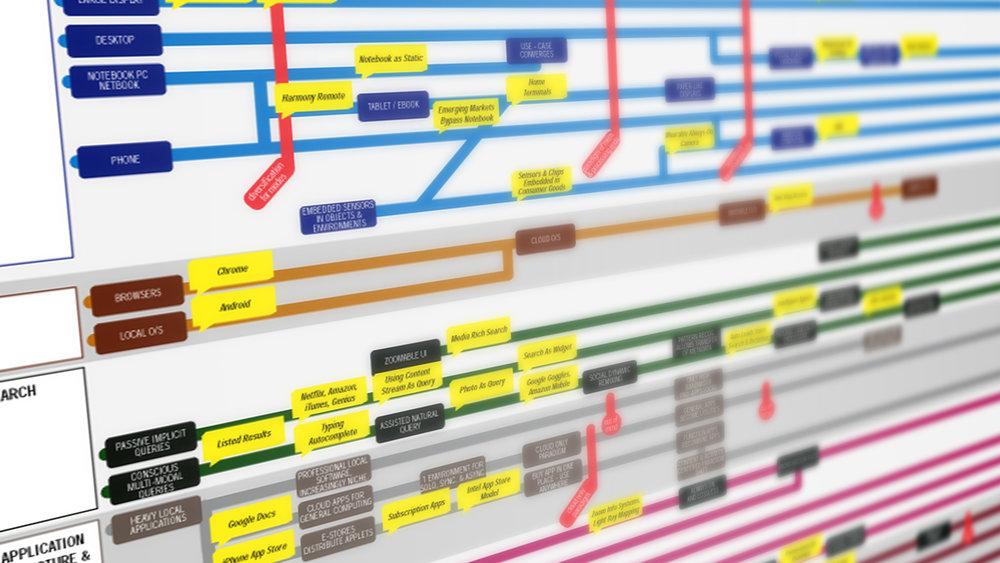 ideo_forecasting_roadmap.jpg
