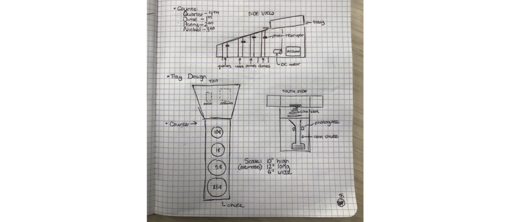 Early Development  - Our team stuck with primarily drawings to stay on the same page. It was hard to visualize everyone's ideas at first and creating 2D representations of the device helped clear those gaps.