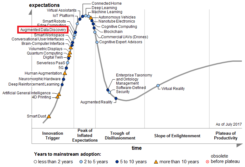 Augmented Data Discovery  se positionne sur la pente de l'Innovation - Gartner Hype Cycle (2017).