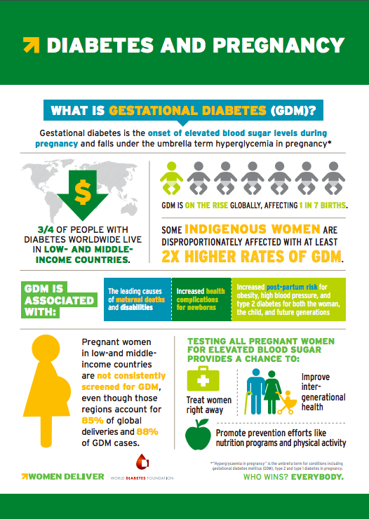 What is Gestational Diabetes?  - Download this infographic to learn more about the issue →