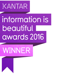 Winner of the 2016 KANTAR Information Is Beautiful Bronze Community Award based on public vote -