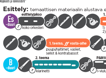 Detail from the Finnish-language version of the Beethoven Symphony No. 3 Visual listening Guide. First created for Lahti Symphony Orchestra.