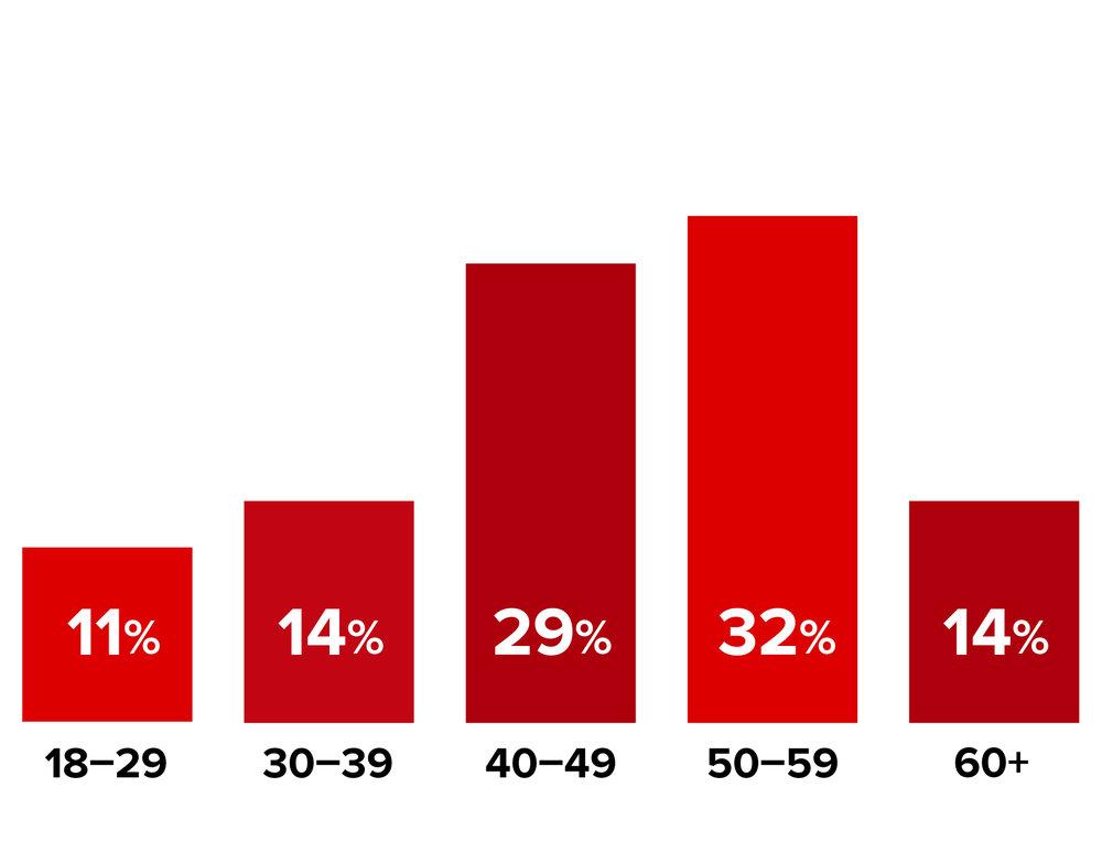 Demographic-Age.jpg