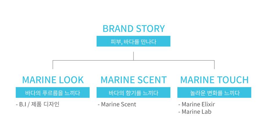 핵심 키워드를 추출하여 브랜드 성이 강한 이야기에 집중하기
