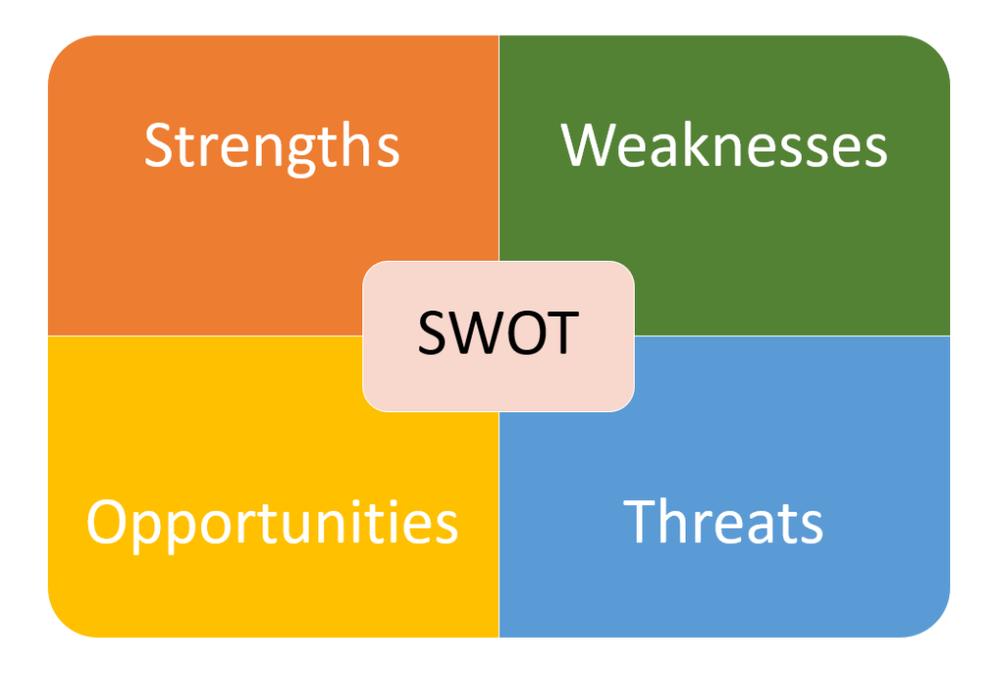 SWOT-Analysis-1024x689.png