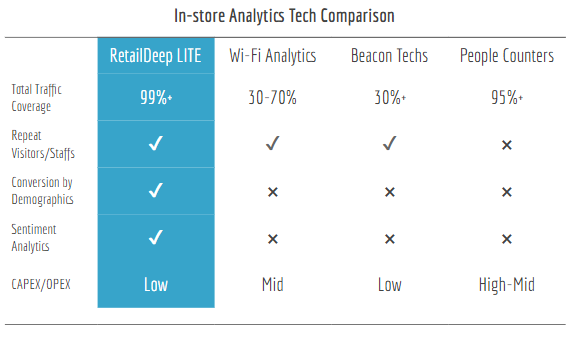 RetailDeep LITE vs Existing In-store Analytic Techs
