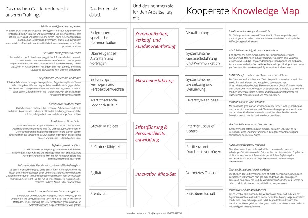 KooperateKnowledgeMap_072017.jpg