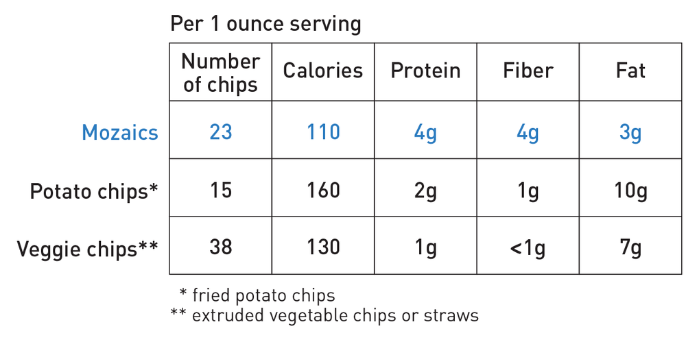 GET MORE PROTEIN AND MORE FIBER (AND LESS FAT AND CALORIES) PER SERVING THAN POTATO CHIPS OR VEGGIE CHIPS! -