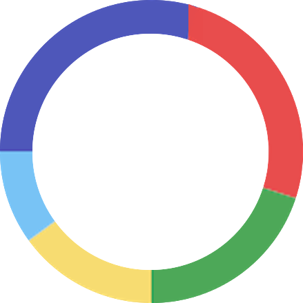 Expenditure Donut Chart.png