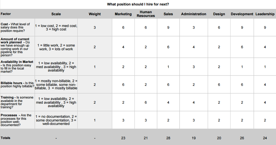 Sample_Decision_Matrix-_What_position_should_I_hire_for_next-_-_Sheet1_pdf.png