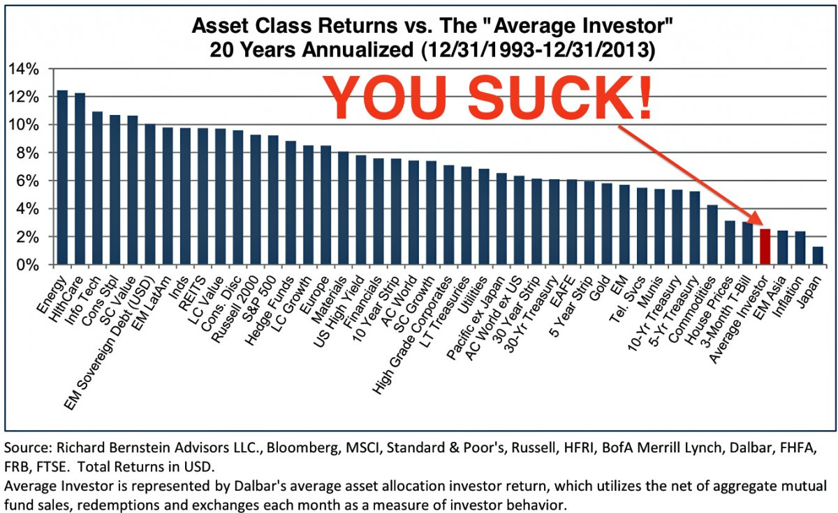 You Suck at Investing