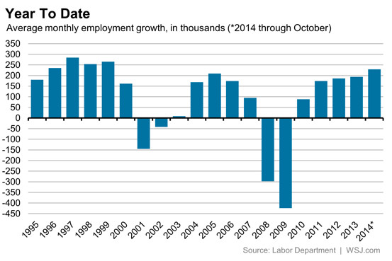 Monthly Employment Oct Jobs