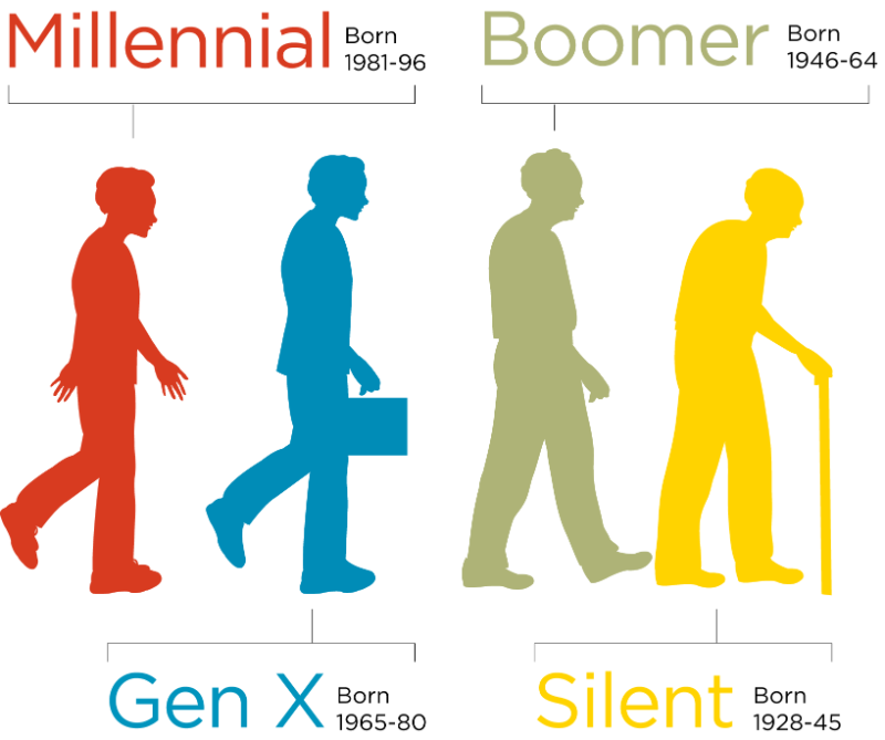 Gen xers and millennials
