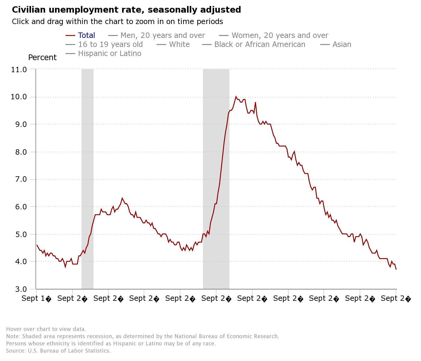 29885605065ad4 Jobless Rate Falls to Lowest Since 1969 — Jill on Money
