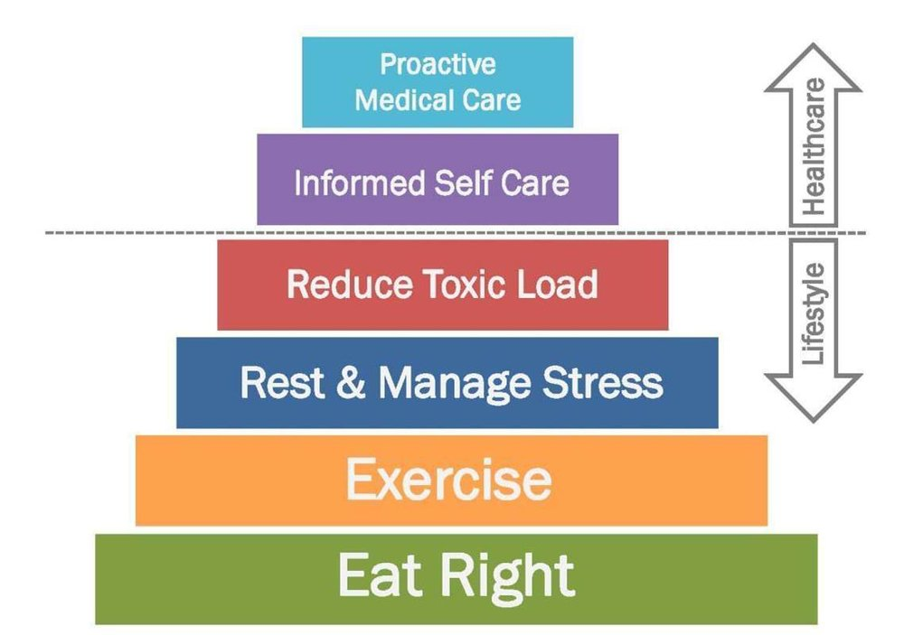 Wellness Pyramid, Wellness Lifestyle.jpg