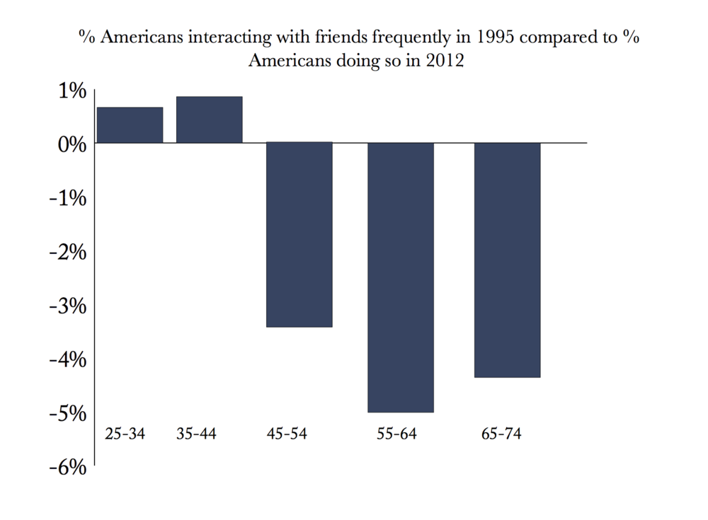 http://longevity.stanford.edu/blog/2016/12/02/percentage-of-americans-interacting-with-friends-frequently-in-2012-compared-to-1995/